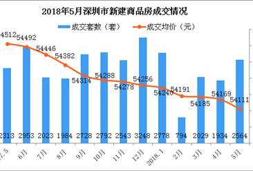 2018年5月深圳各区房价及新房成交排名分析:福田新房成交量大涨571%(图)