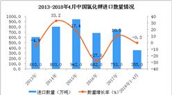 2018年1-4月中国氯化钾进口数据统计:进口额超8亿美元(图表)