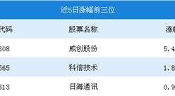 2018年6月5G概念行情周报:威创股份以5.49%成为本周涨幅最多的个股(5.28-6.01)