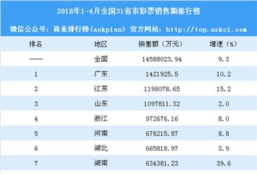 2018年1-4月全国31省市彩票销售额排行榜:广东江苏山东销售额超百亿(附榜单)