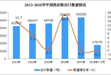 2018年1-4月中国洗衣粉出口数据统计:出口量1.76万吨(附图)