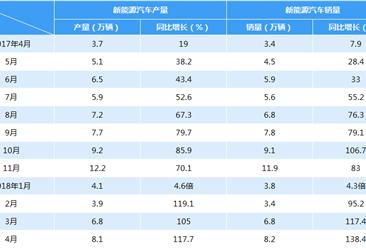 中国遥遥领先:全球新能源汽车达310万辆 中国占40%