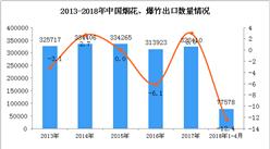 2018年1-4月中国烟花、爆竹出口数据:出口量下降12.4%(附图)