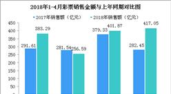 2017年4月全国彩票销售情况分析:销售额同比增长9%(附图表)