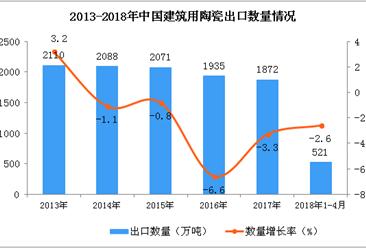 2018年1-4月中国建筑用陶瓷出口数据统计(附图)