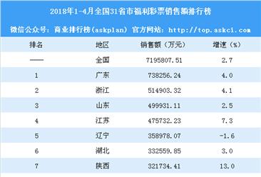 2018年1-4月全国31省市福利彩票销售额排行榜:吉林增速最快(附榜单)