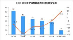 2018年1-4月中国装饰用陶瓷出口数据统计:出口额增长22.6%(附图)