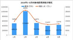 2018年5月电影票房数据统计:单月票房43.17亿元 同比增长11% (附图表)