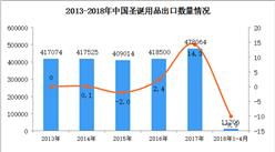 2018年1-4月中国圣诞用品出口数据统计:出口量额双双下降(附图)