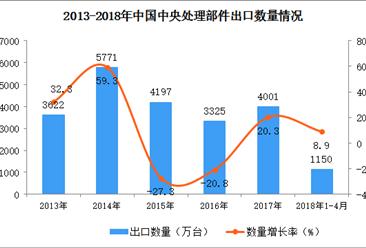 2018年1-4月中国中央处理器出口数据统计:出口额大增56.3%(附图)