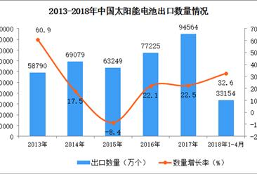 2018年1-4月中国太阳能电池出口数据统计:出口量增长32.6%(附图)
