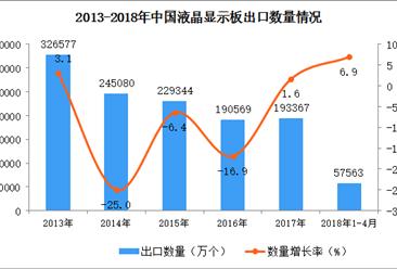 2018年1-4月中国液晶显示板出口数据统计(附图)