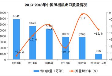 2018年1-4月中国照相机出口数据统计:出口量下降12.6%(附图)