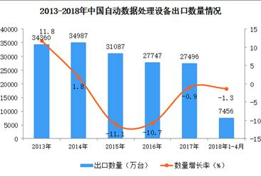 2018年1-4月中国自动数据处理设备出口数据统计(附图)