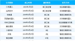 中國智能客服產業鏈分析及行業重點企業盤點(附產業鏈全景圖)