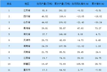 2018年4月全国各省市原盐产量排行榜
