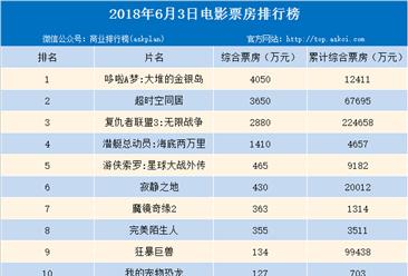 2018年6月2日电影票房排行榜:周六大盘收1.41亿 环比下跌33%(附榜单)
