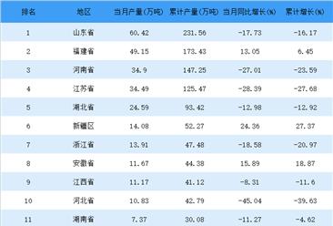 2018年4月全国各省纱产量排行榜