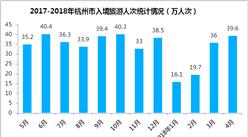2018年1-4月杭州市出入境旅游数据分析:旅游外汇收入增长12.4%(附图表)