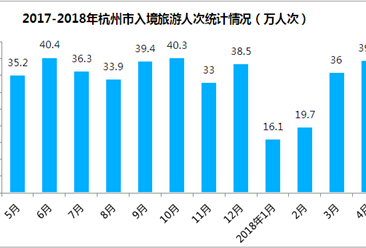 2018年1-4月杭州市出入境旅游數據分析:旅游外匯收入增長12.4%(附圖表)