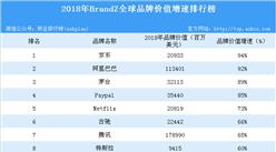 2018年BrandZ全球品牌价值增速排行榜(TOP10)