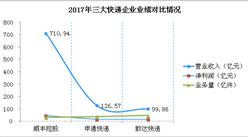2018年中国三大快递公司业绩大PK:顺丰/申通/韵达谁能更胜一筹?(附图)