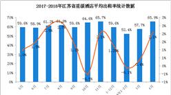 2018年1-4月江苏省星级酒店经营数据分析(附图表)