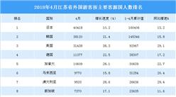 2018年1-4月江苏省入境旅游数据分析:旅游人数增长19.3% (附图表)