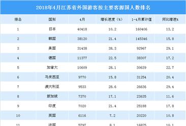 2018年1-4月江蘇省入境旅游數據分析:旅游人數增長19.3% (附圖表)