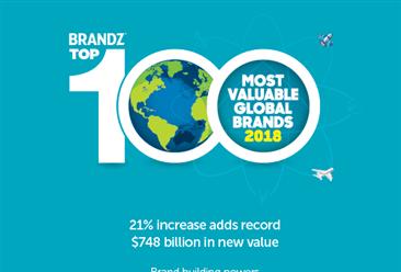2018年BrandZ™全球品牌价值B2BTOP20排行榜