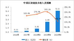 2018年区块链技术收入及发展趋势分析:收入规模增长率或超150%(附图表)
