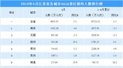 2018年4月江苏省各城市景区游客数量排行榜:南京/无锡/徐州前三(附图表)