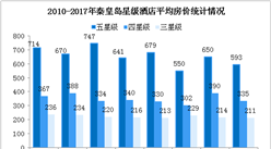 2017年秦皇岛市星级酒店经营数据统计(附图表)