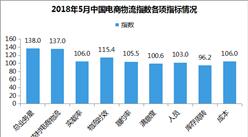 2018年5月电商物流运行指数111.8点:比上月回升2.4个点