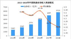 2018年中国快递业市场规模预测:快递收入有望突破5500亿元