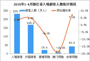 2018年1-4月浙江省出入境旅游数据分析:旅游外汇收入增长5%(附图)