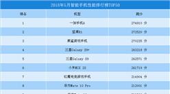 2018年5月智能手机跑分排行榜TOP50:一加手机6第一(附全榜单)