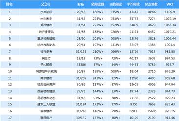 2018年5月房地产微信公众号排名:重庆、杭州热度高(附榜单)