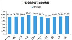 2018年5月中国物流业景气指数为56.1%(附解读)