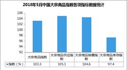 2018年5月中國大宗商品指數103.3%:大宗商品市場有所降溫(附解讀)