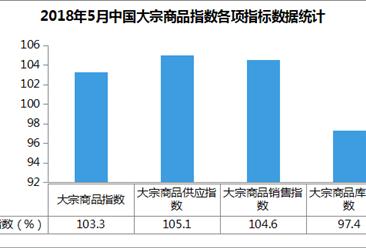 2018年5月中国大宗商品指数103.3%:大宗商品市场有所降温(附解读)
