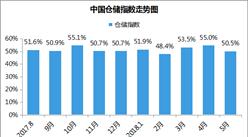 2018年5月中国仓储指数为50.5%:业务量增速放缓