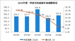 2018年第一季度在线旅游市场及发展趋势分析:市场规模超200亿元(附图表)