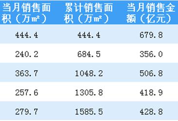2018年5月万科销售简报:销售额同比上涨19.5%(附图表)