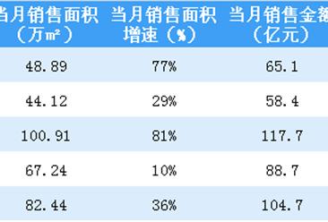 2018年5月富力地产销售简报:累计销售额435亿 同比增长42%(附图表)