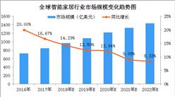全球智能家居行业市场规模预测:2018年市场规模将达960亿美元