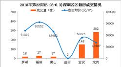 2018年第22周深圳新房市场周报:南山房价跌破7万(附图表)