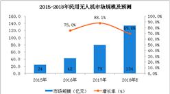 民用无人机管理系统上线, 中国无人机行业及发展趋势分析(附十大无人机企业)