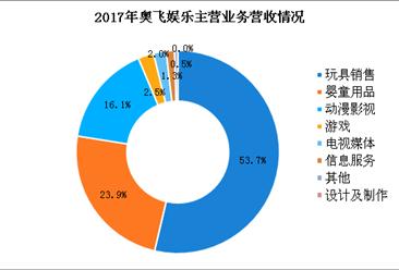 2017年奥飞娱乐经营数据统计:净利润下跌82% 玩具营收增长乏力(图)