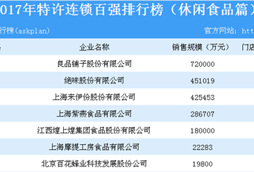 2017年特许连锁百强排行榜(休闲食品篇):门店总数近2万个(附名单)
